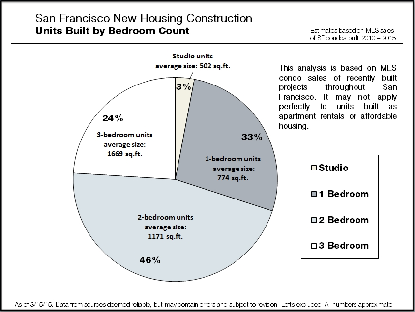 New-Condo_Construction-by-BR-Count