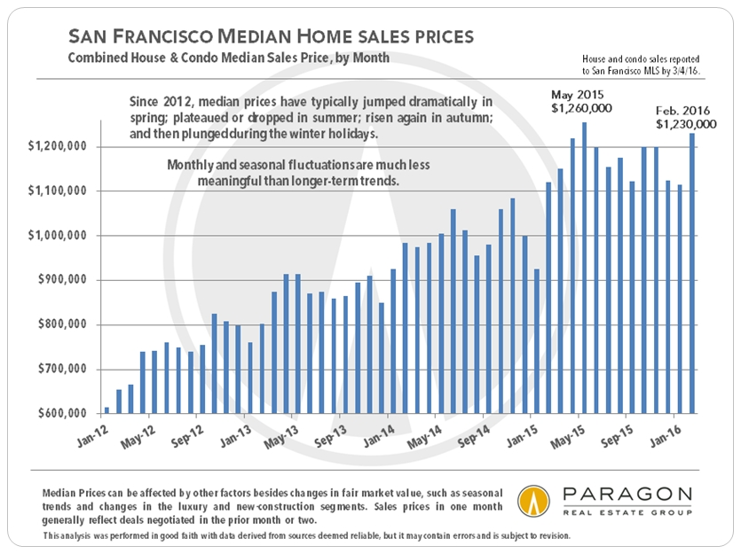 2-16_Median_SF_House-Condo_Price_by-Month_bar-chart