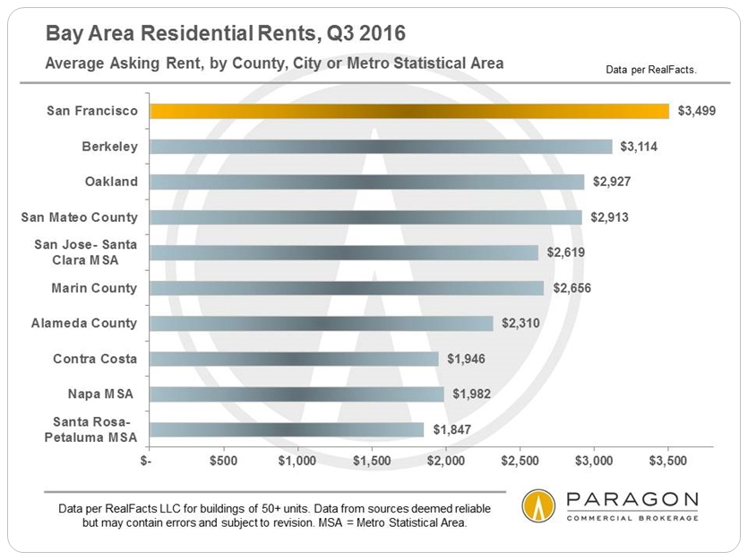 avg-asking-rent_bay-area-counties-cities