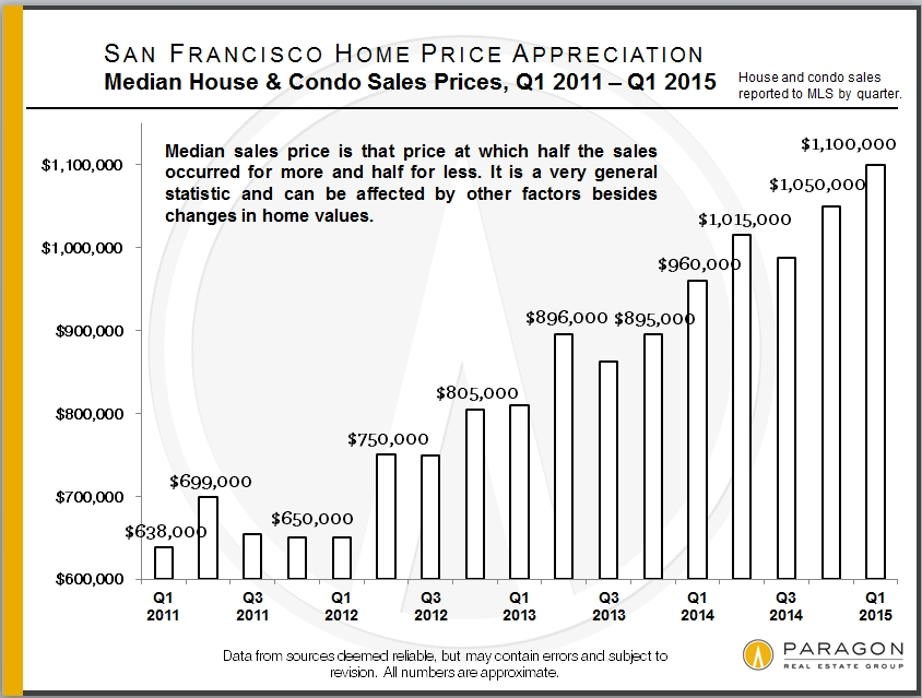 Median-Price_SF_SFD-Condo-Combined_by-Qtr