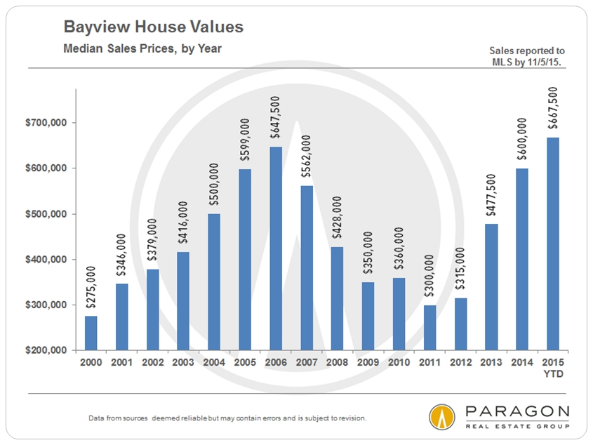 Bayview-House_Median-Prices_by-Year
