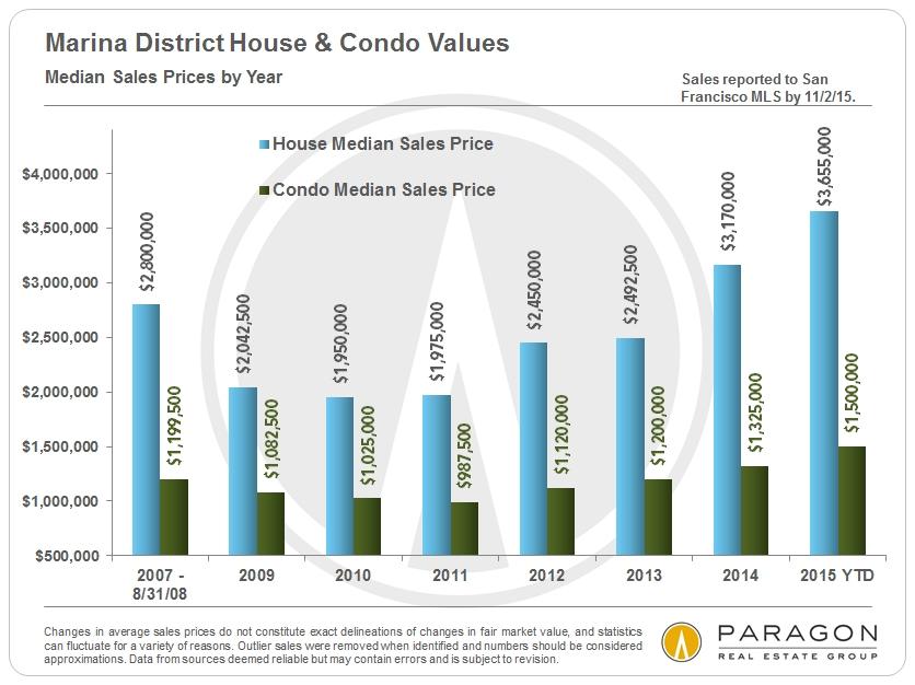 Marina-SFD-Condo_Median-Sales-Prices