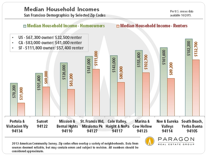 SF-Household-Income_by-Zip
