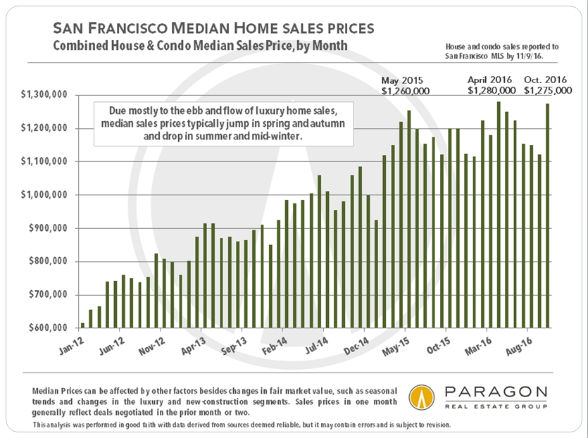 median-price_combined-sfd-condo_by-month_bar-chart