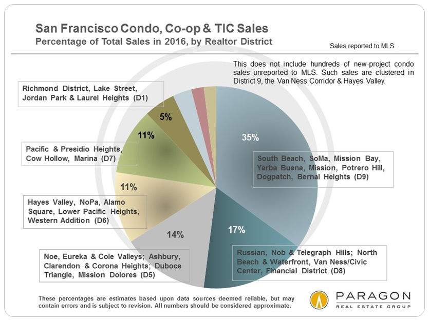 2016_Condo-TIC_Unit-Sales_by-District_Pie_Chart