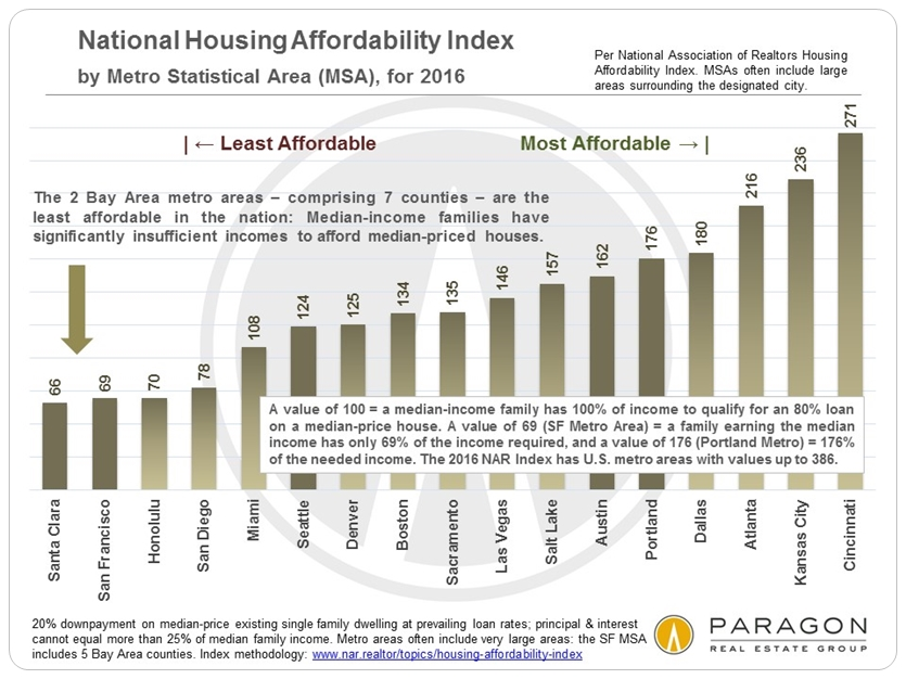 U.S. Metro Area Housing Affordability