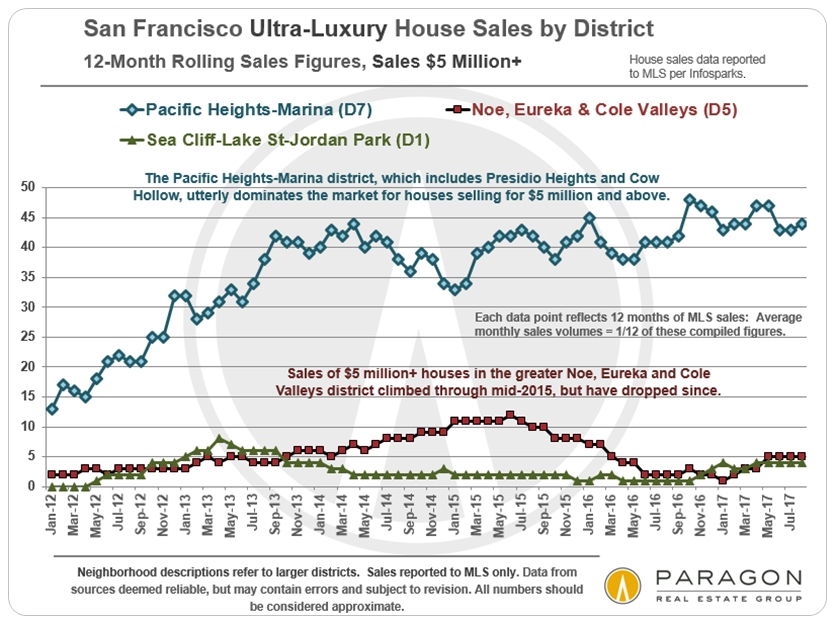 Most expensive houses in San Francisco