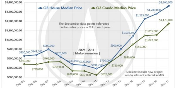Q3 SF Real Estate Market Review