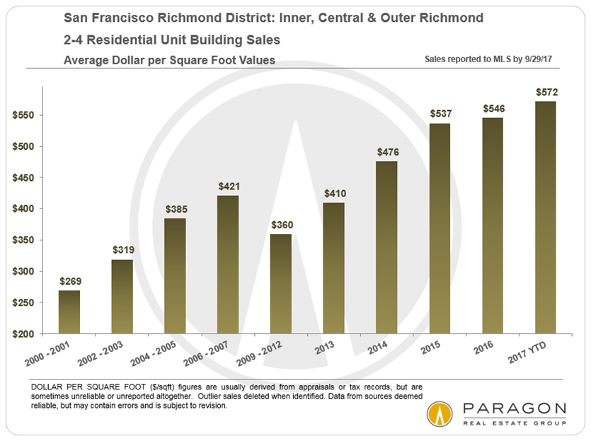 Richmond_2-4U_DolSqFt_by-Year.jpg