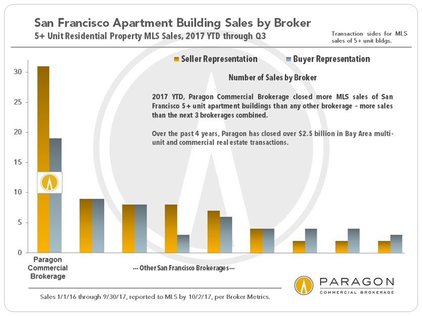 2017YTD_Q3-2017_SF_5-plus-Unit-Sales_Commercial_per-Broker.jpg