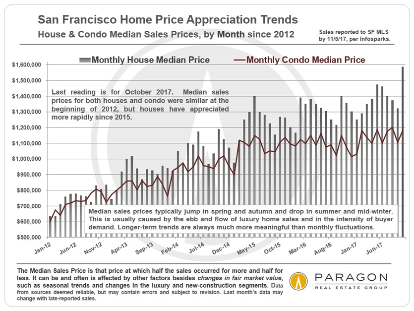 San Francisco Monthly Median Home Price Trends