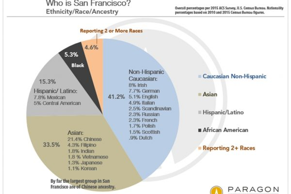 San Francisco Demographics – Who We Are; Where We Come From; What We Believe; How We Live; What We Do