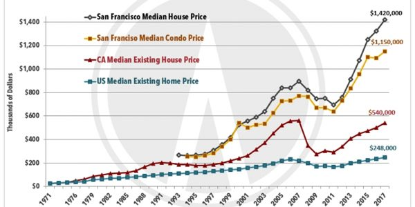 San Francisco Real Estate Market – New Year Report