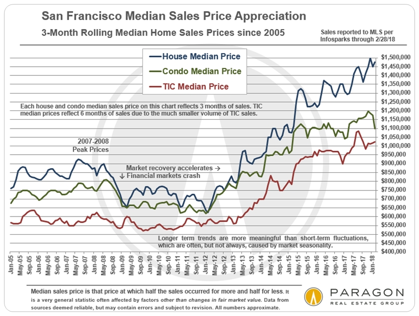 San Francisco Bay Area Sp Case Shiller Home Price Index