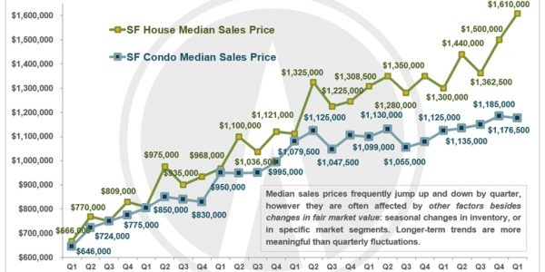 Yet Another Dramatic Jump in San Francisco Median House Price to over $1,600,000
