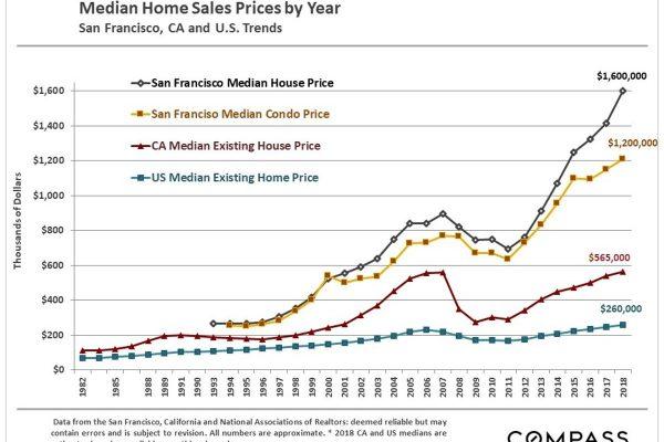 The San Francisco Real Estate Spring Market Begins