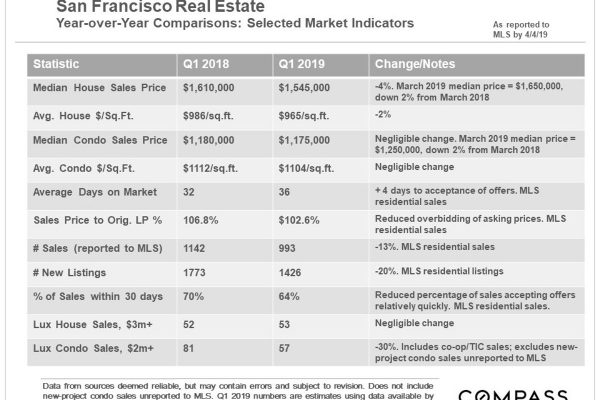 San Francisco Real Estate Home Prices, Sales & Statistics; Stock Markets; Interest Rates and Unicorns in Spring