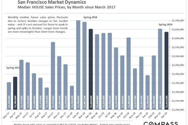 San Francisco Real Estate High-Demand Spring Market Slightly Below Last Year's Home Price Peaks