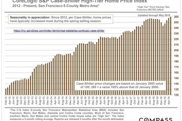 CoreLogic S&P Case-Shiller Home Price Index Update