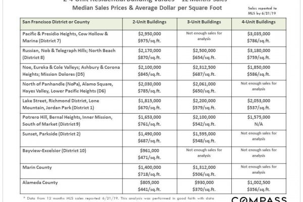 San Francisco Bay Area Home Prices by City, Town & Selected City Neighborhoods