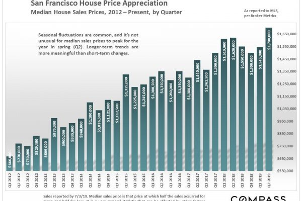San Francisco Median Home Prices Hit New Peaks – Compass Q2 Market Report
