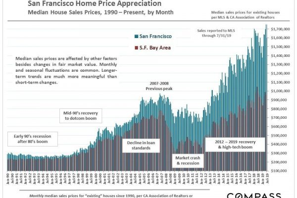 San Francisco Real Estate August 2019 Report