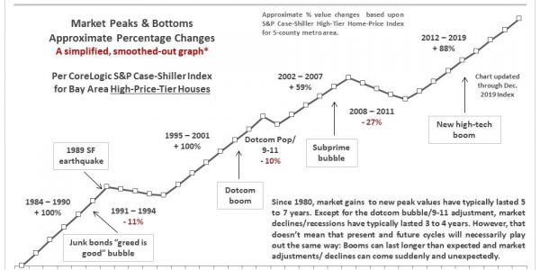 30+ Years of Bay Area Real Estate Cycles